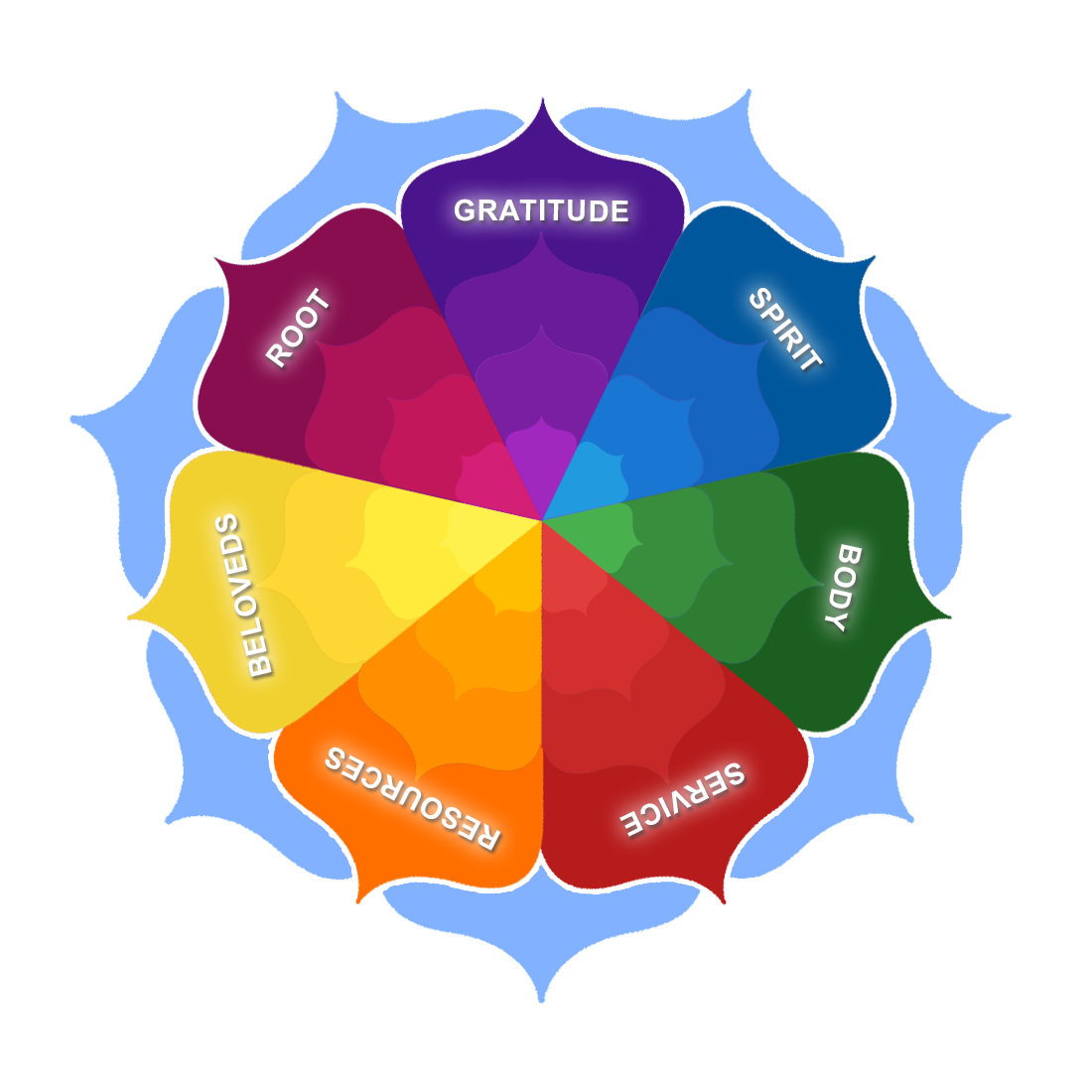 Wheel Of Life For A Life Coach
